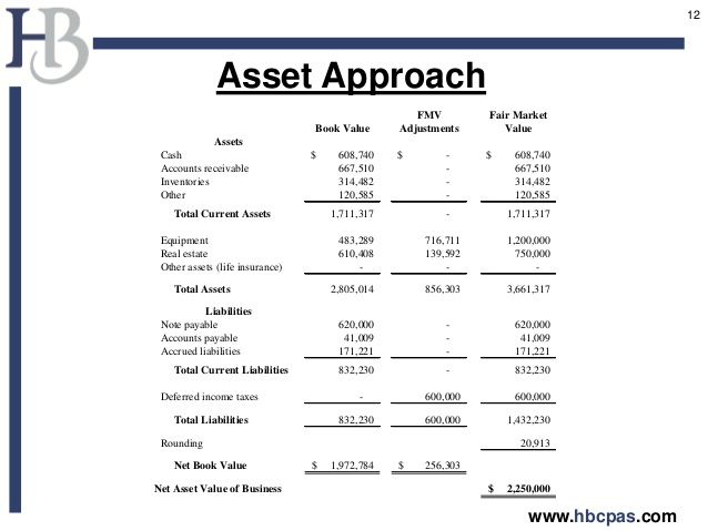 Business Valuation Method