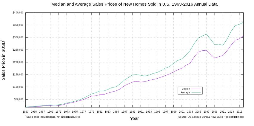 Graph of Home Sale Prices