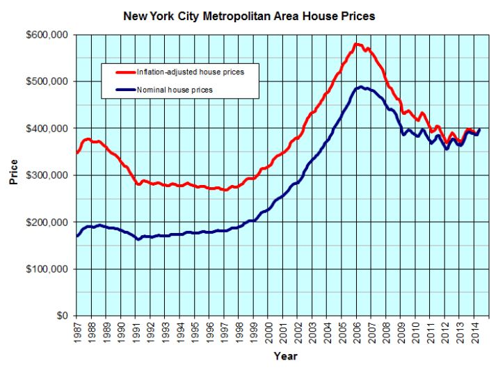 New York Real Estate Cost