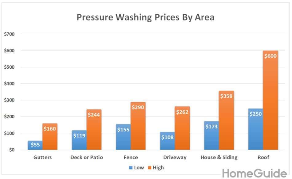 Pressure Washing Pricing Chart