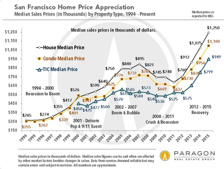 San Francisco Real Estate Cost