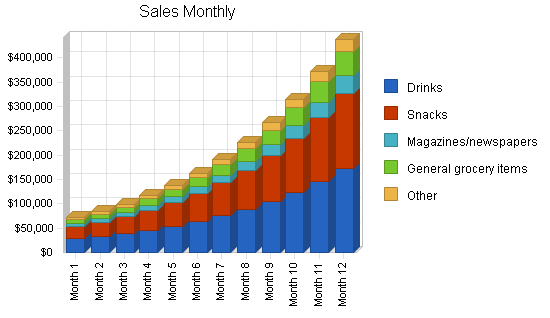 Monthly product sales chart