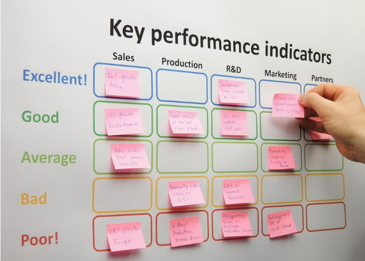Board with key performance indicators