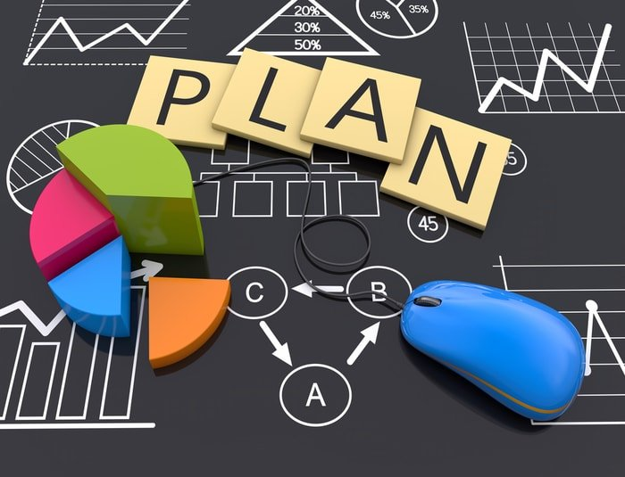 Execution of business plan