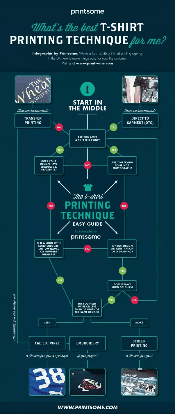 Printsome t-shirt printing technique