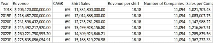 A table showing yearly revenue of a business
